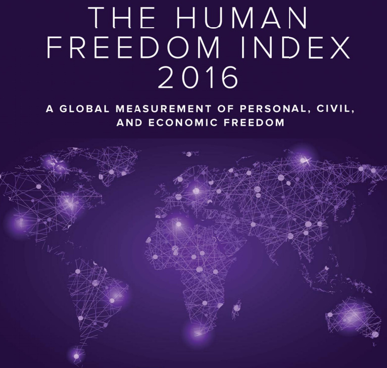 Human Freedom Index 2016