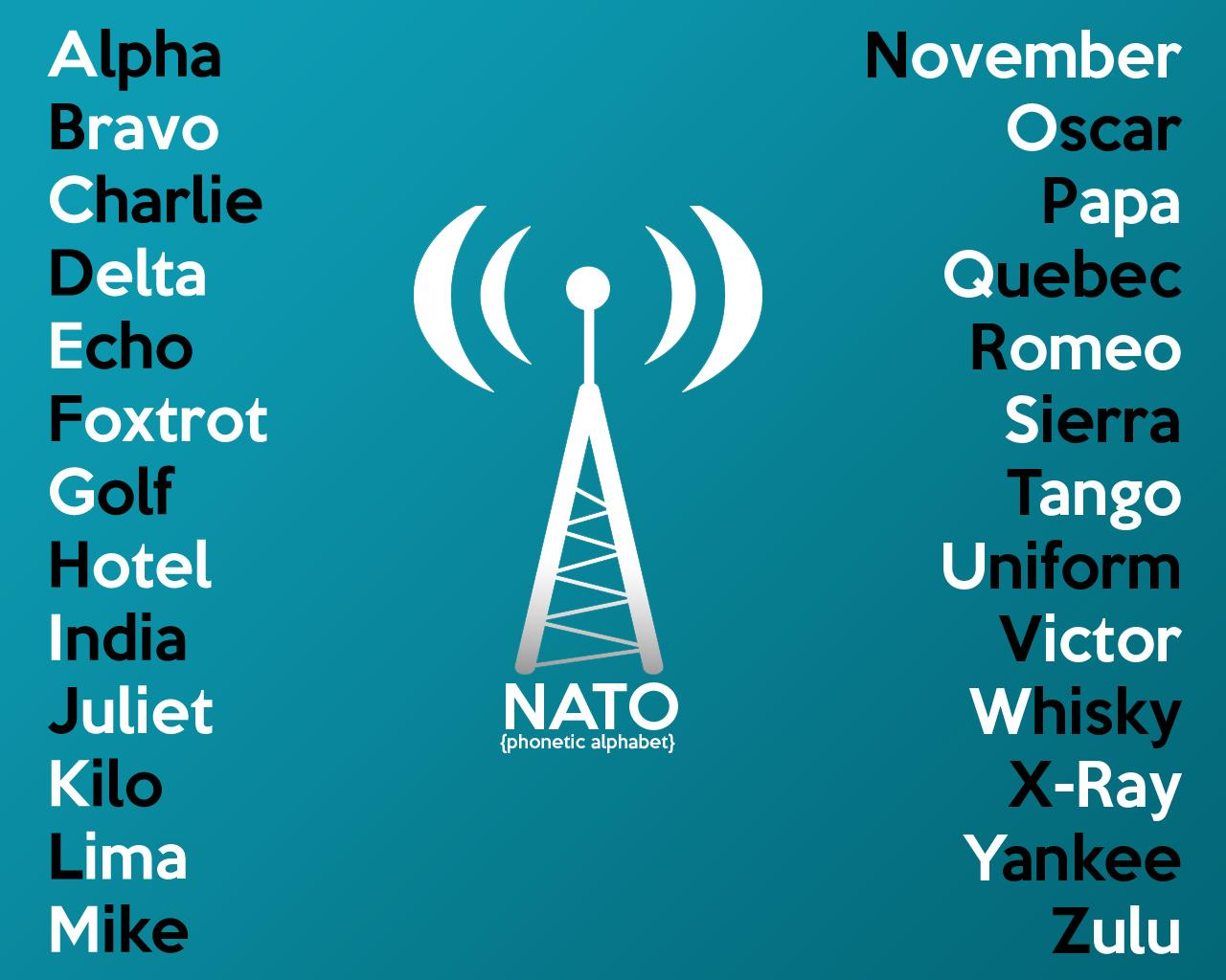 The NATO Phonetic Alphabet: Alfa, Bravo, Charlie