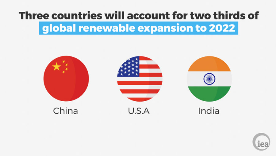 Three Countries are Leading the Renewable Energy Revolution