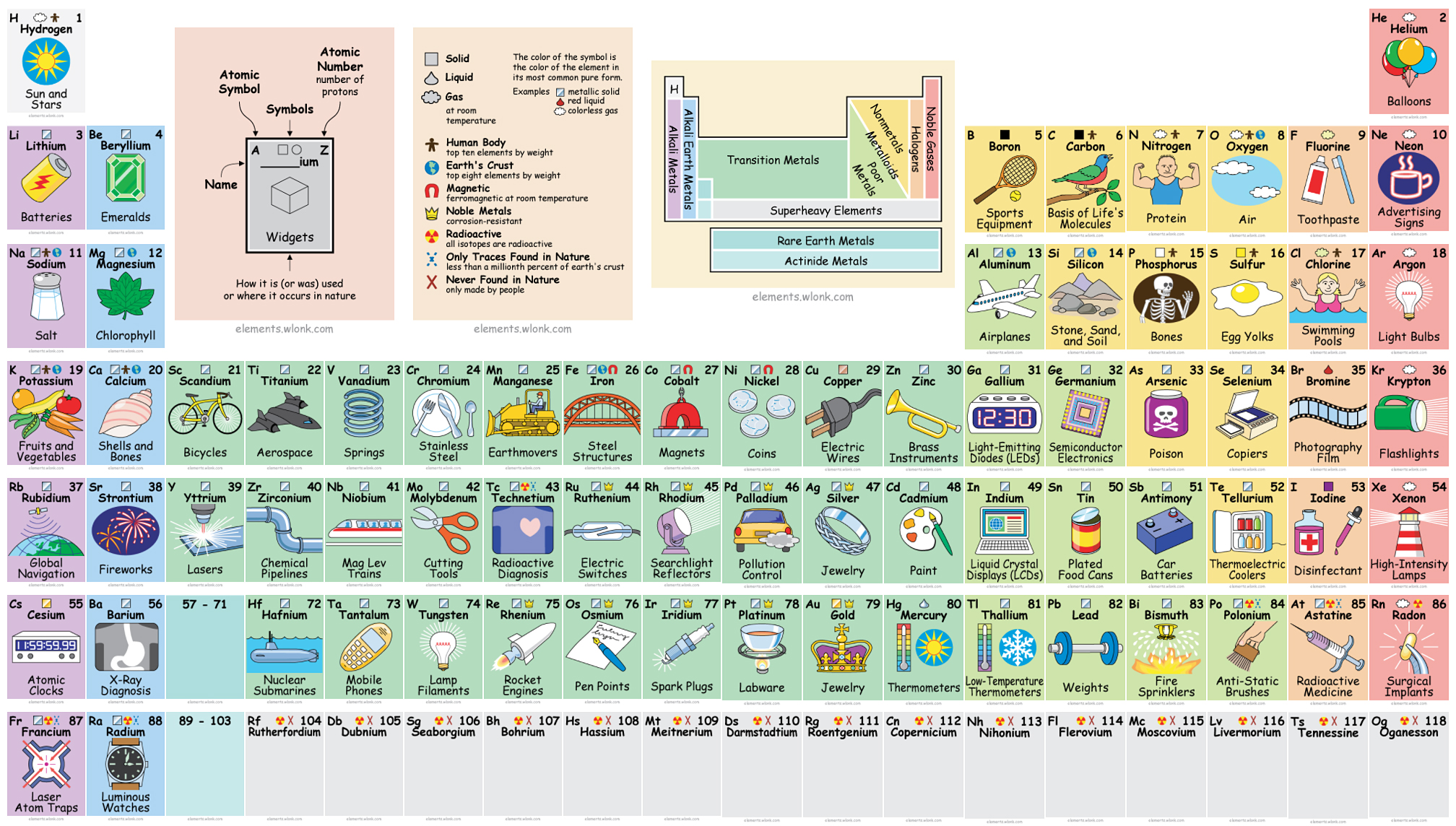 Interactive periodic table reveals exactly how we use all those elements gamestrikefo Images